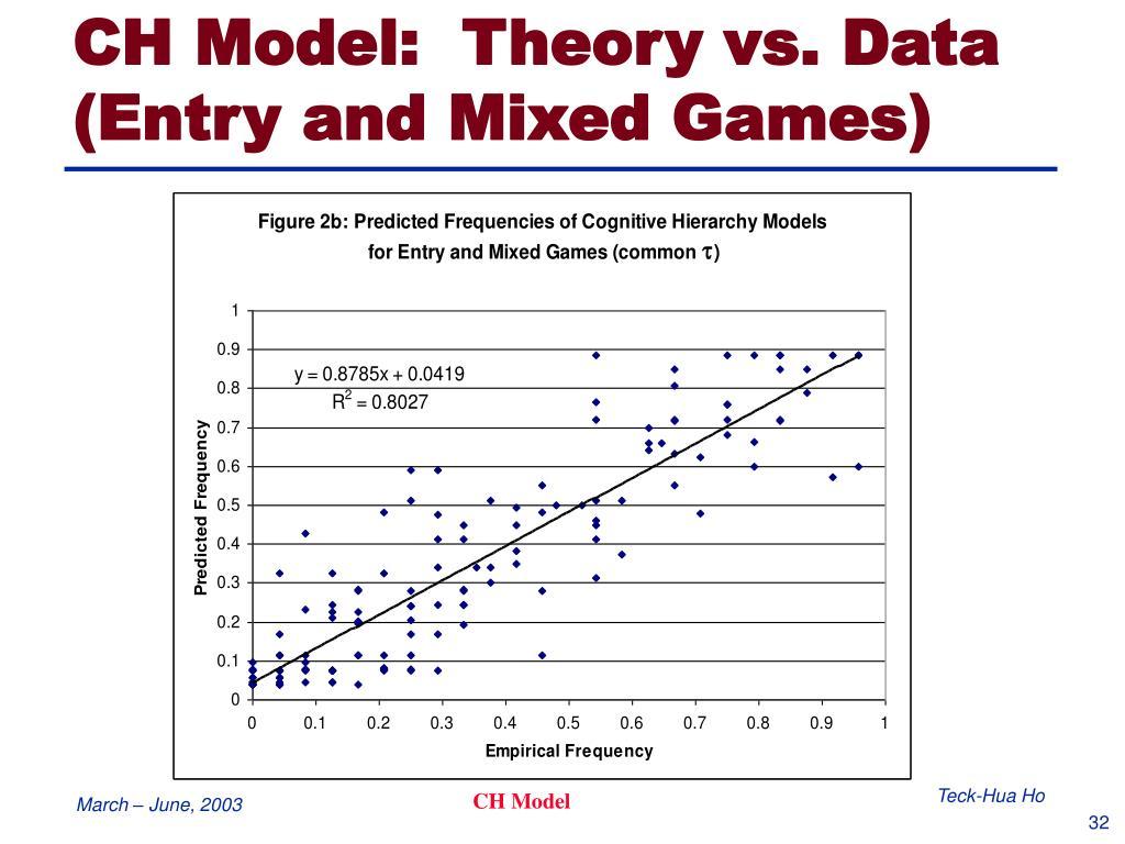 CH Model:  Theory vs. Data