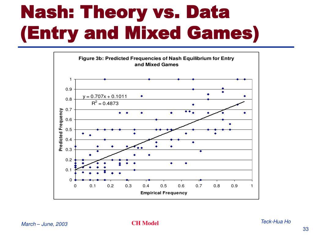 Nash: Theory vs. Data
