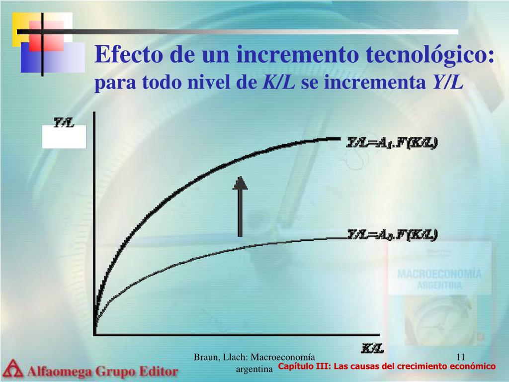 Efecto de un incremento tecnológico:
