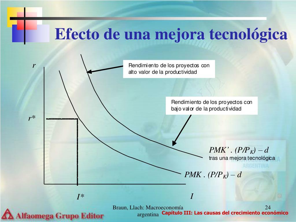 Efecto de una mejora tecnológica