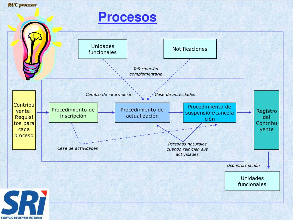 RUC procesos