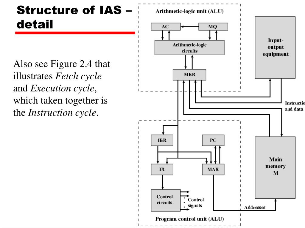 Structure of IAS –