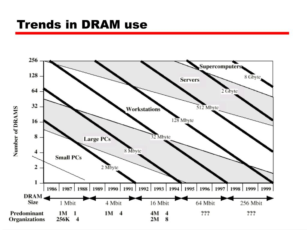 Trends in DRAM use