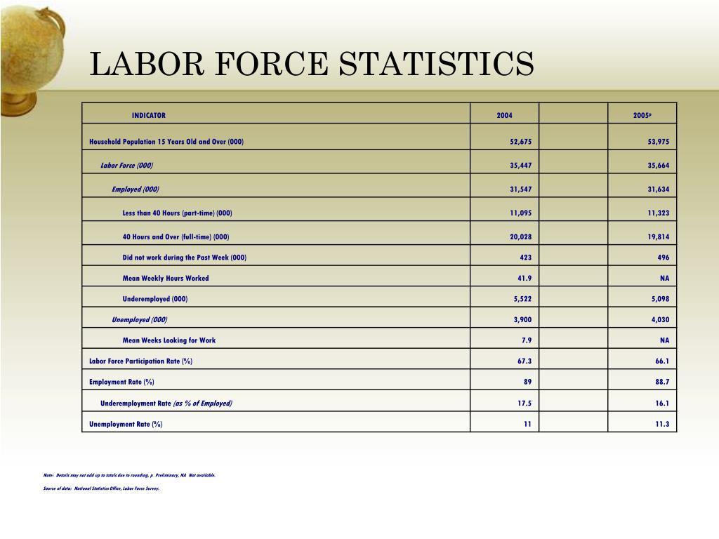 LABOR FORCE STATISTICS