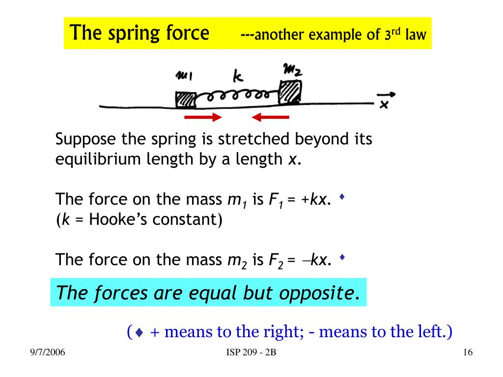 Suppose the spring is stretched beyond its equilibrium length by a length
