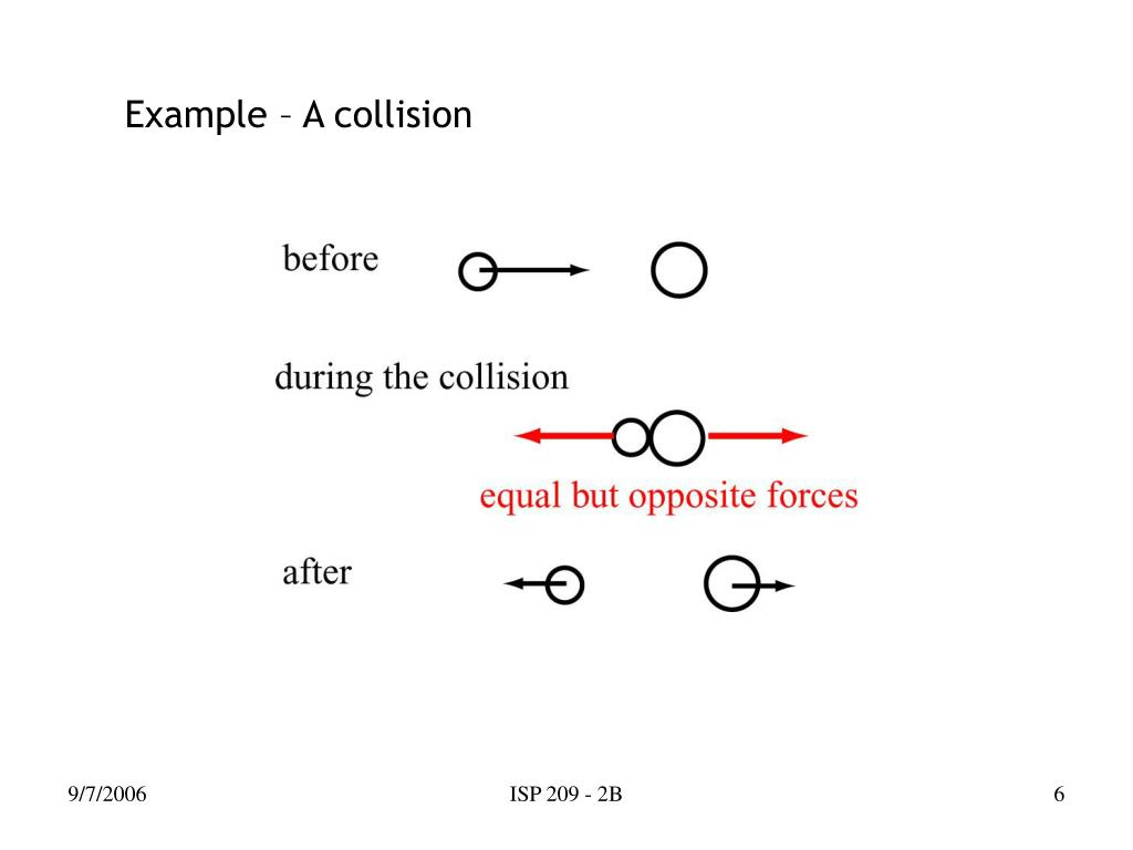 Example – A collision