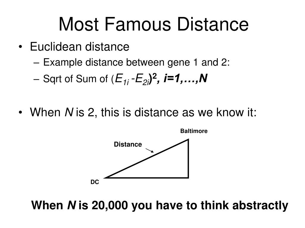 Most Famous Distance