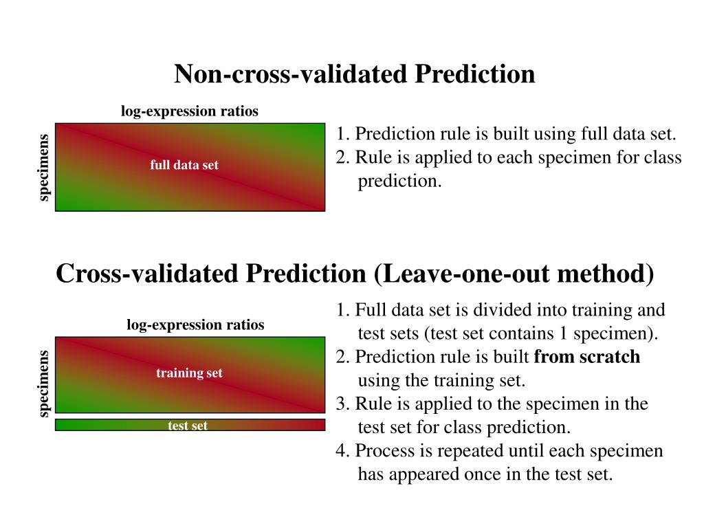 log-expression ratios
