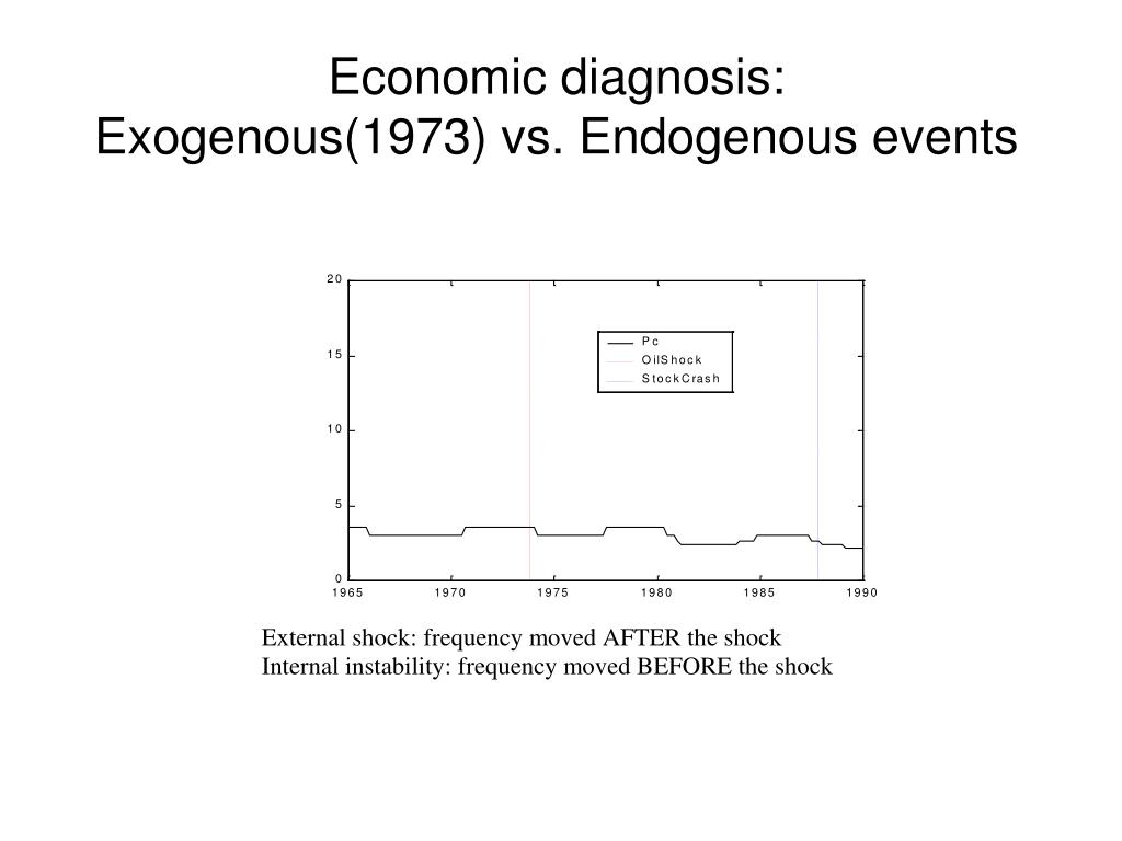 Economic diagnosis: