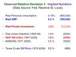 observed relative deviation implied numbers data source fed reserve st louis