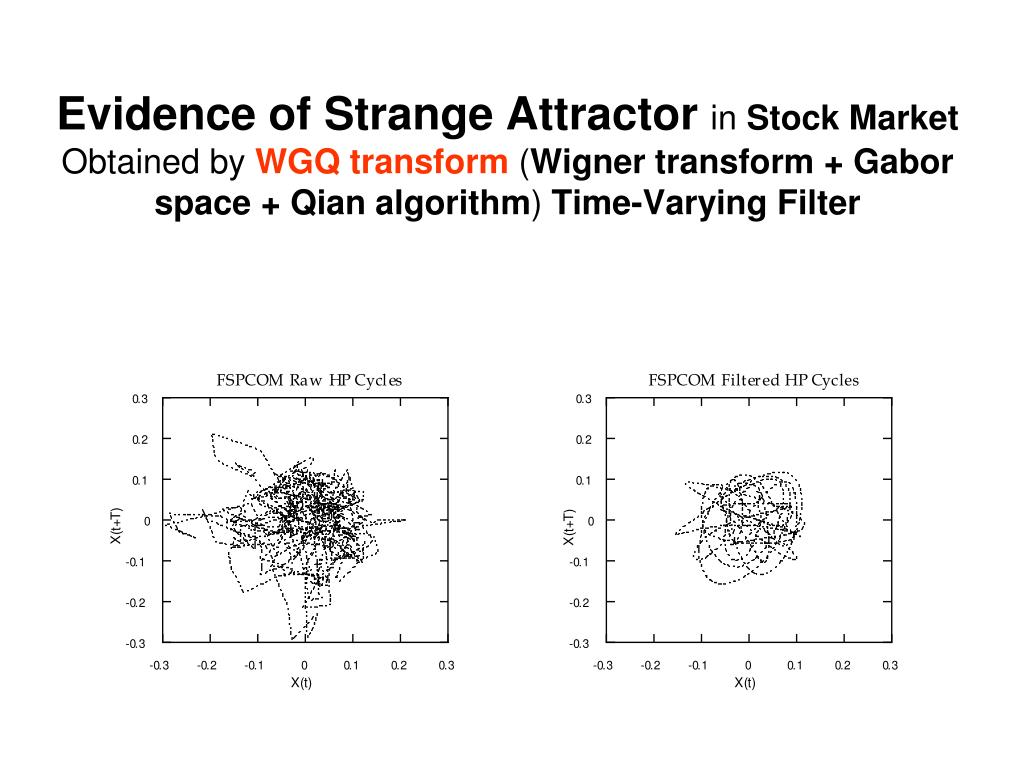 Evidence of Strange Attractor