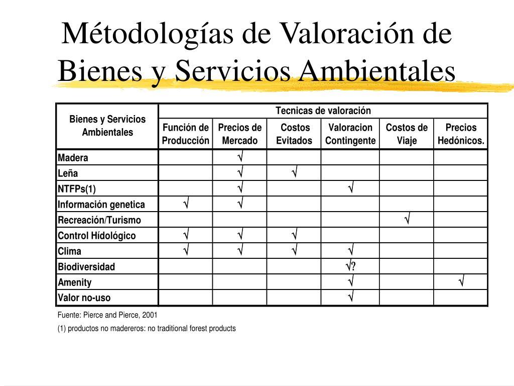 Métodologías de Valoración de Bienes y Servicios Ambientales