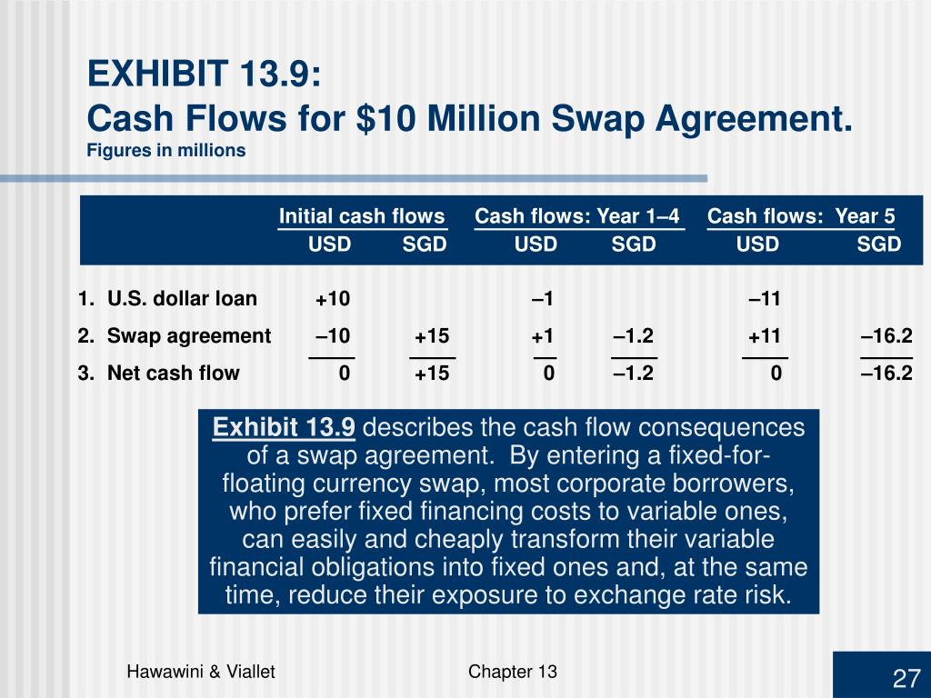 Initial cash flowsCash flows: Year 1–4 Cash flows:  Year 5