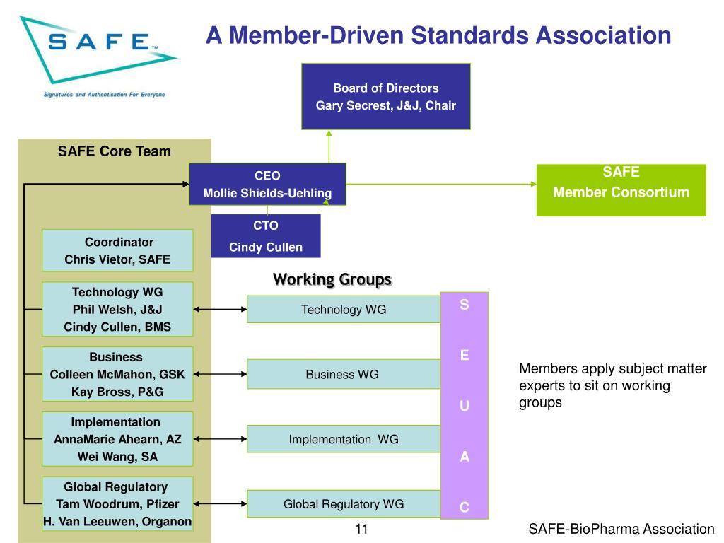 A Member-Driven Standards Association