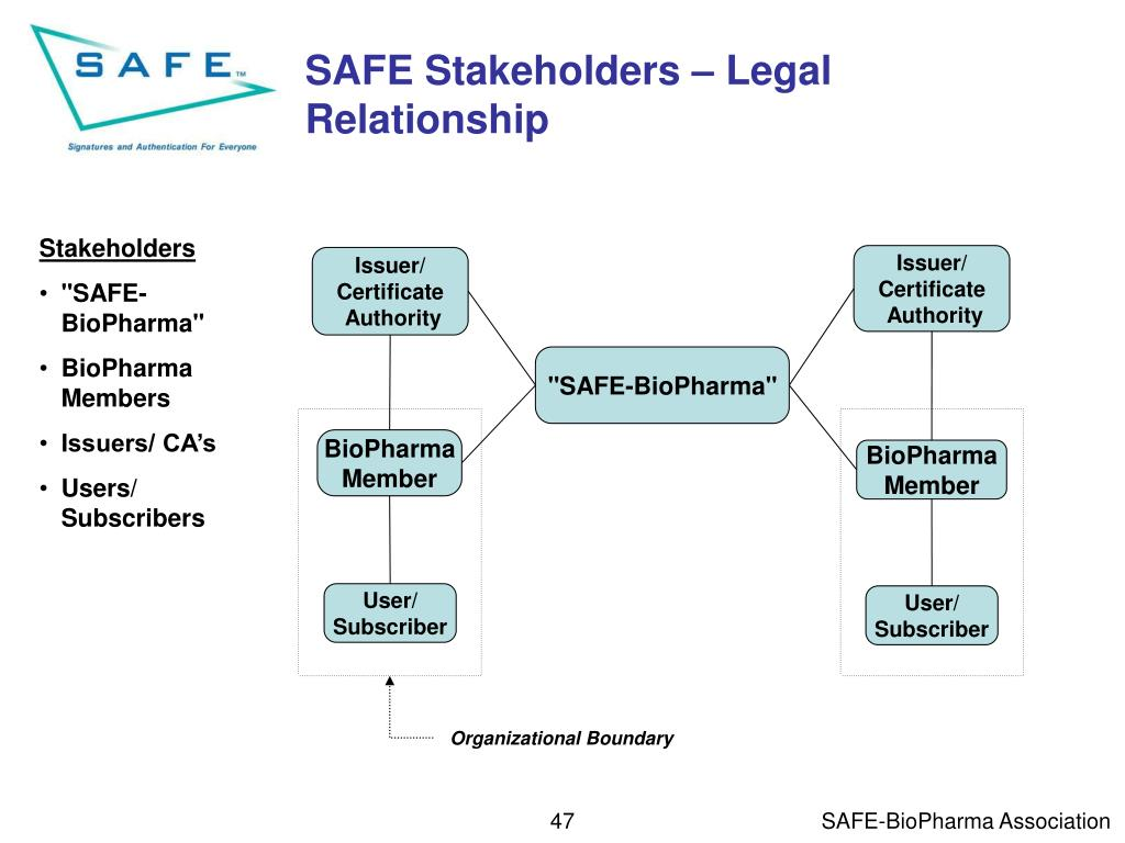 SAFE Stakeholders – Legal Relationship