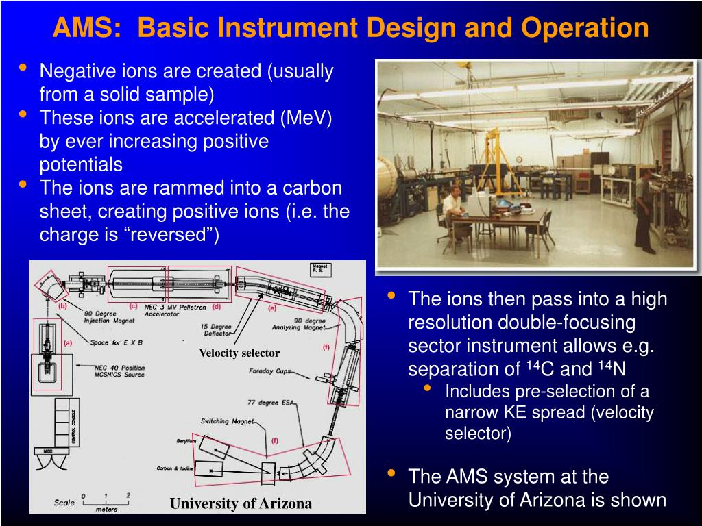 AMS:  Basic Instrument Design and Operation