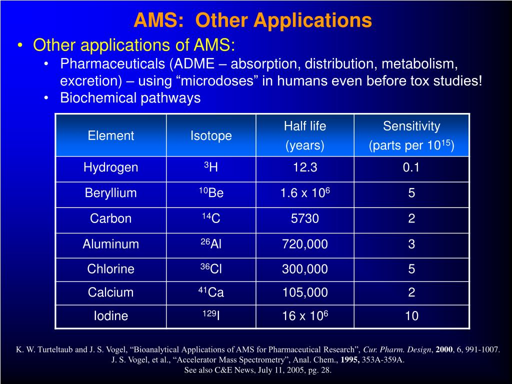 AMS:  Other Applications