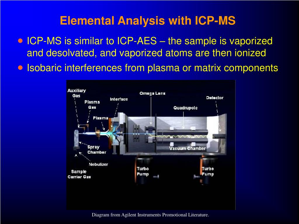 Elemental Analysis with ICP-MS