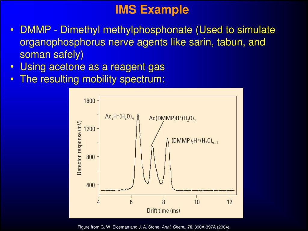 IMS Example