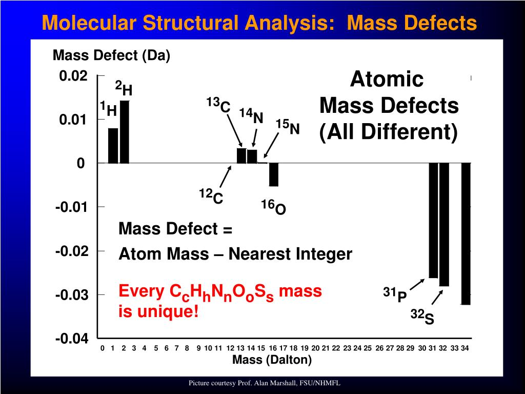 Molecular Structural Analysis:  Mass Defects