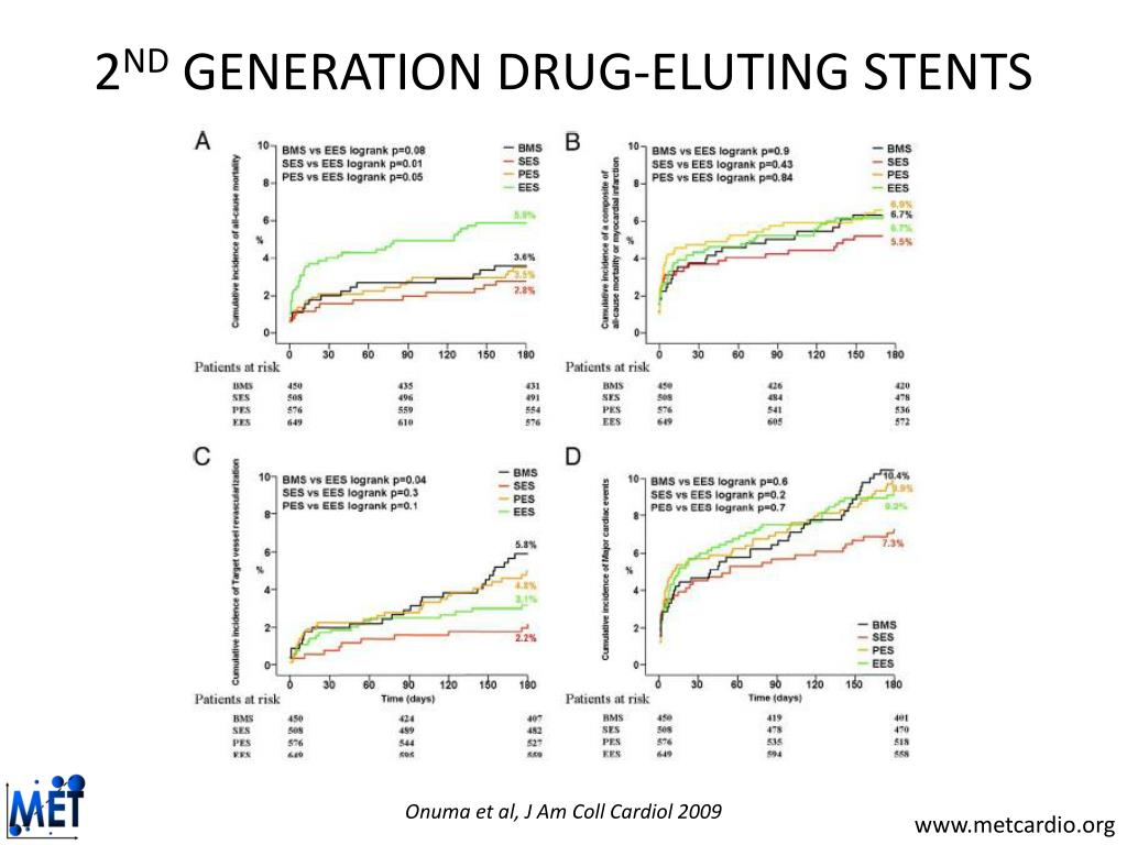 second generation drug eluting stents essay Original article from the new england journal of medicine — drug-eluting or bare-metal stents for coronary artery disease second-generation drug-eluting stents.