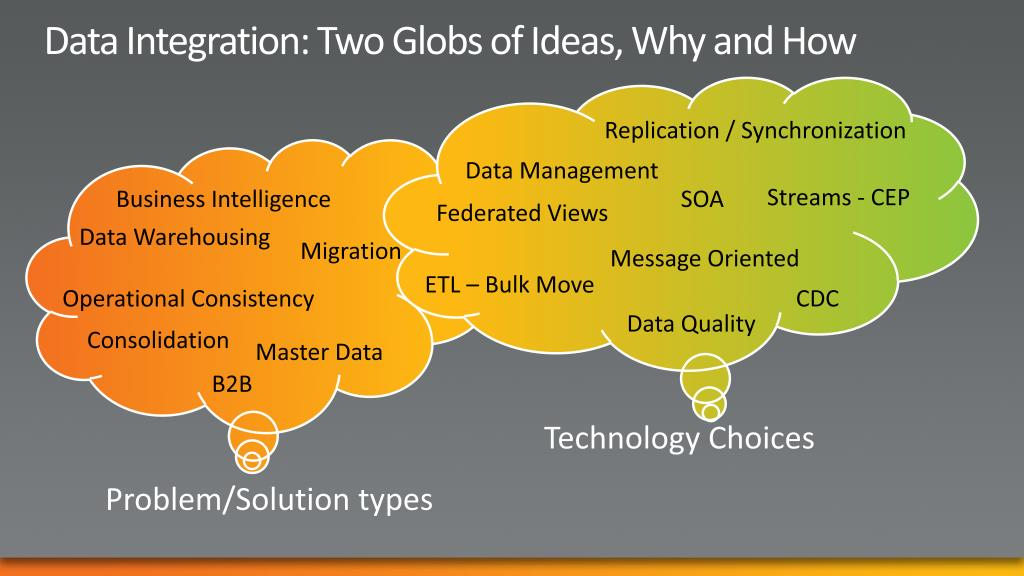Data Integration: Two Globs of Ideas, Why and How
