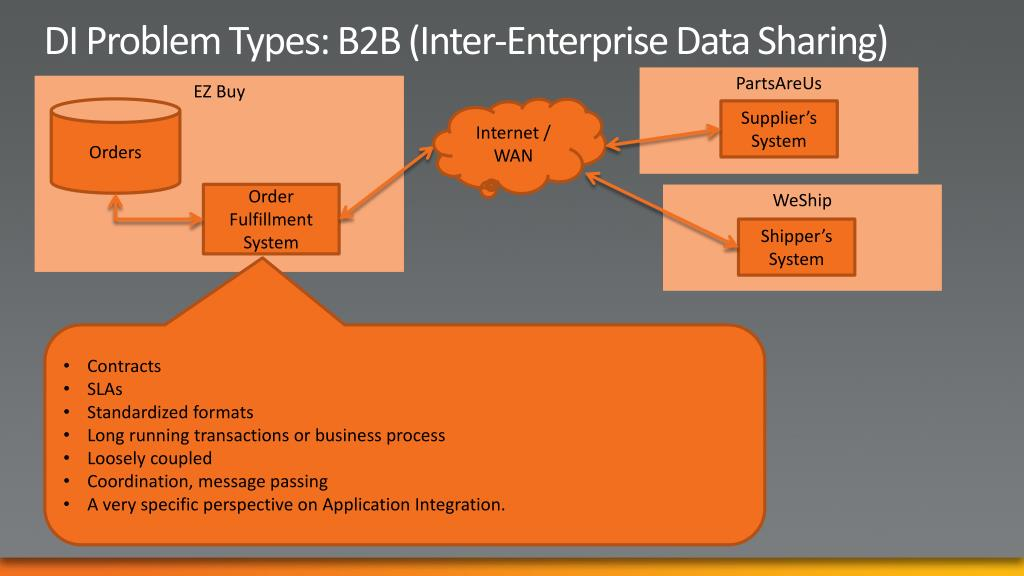 DI Problem Types: B2B (Inter-Enterprise