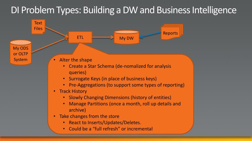DI Problem Types: Building a DW and Business Intelligence