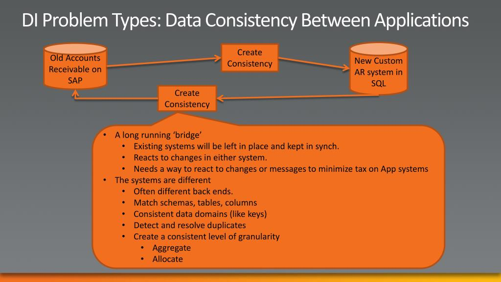 DI Problem Types: Data Consistency Between Applications