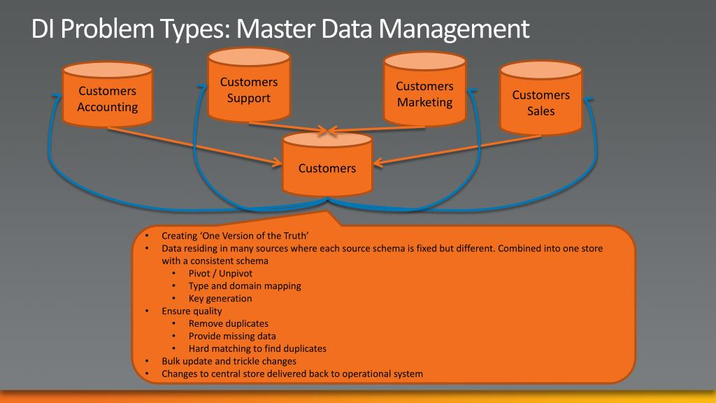 DI Problem Types: Master Data Management