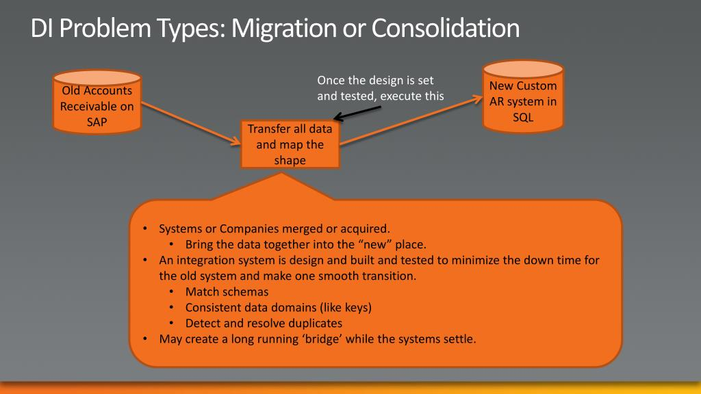 DI Problem Types: Migration or Consolidation