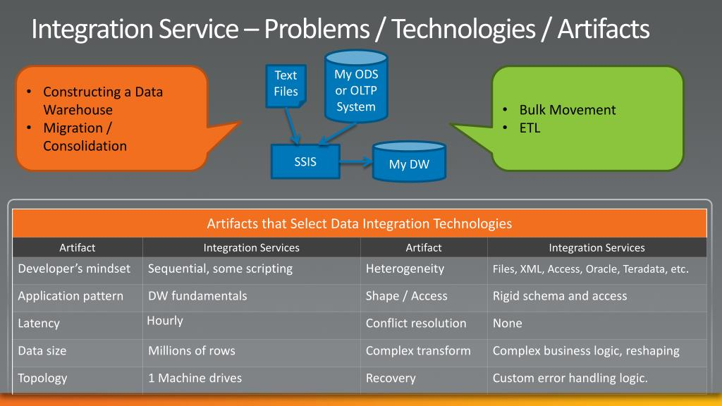 Integration Service – Problems / Technologies / Artifacts