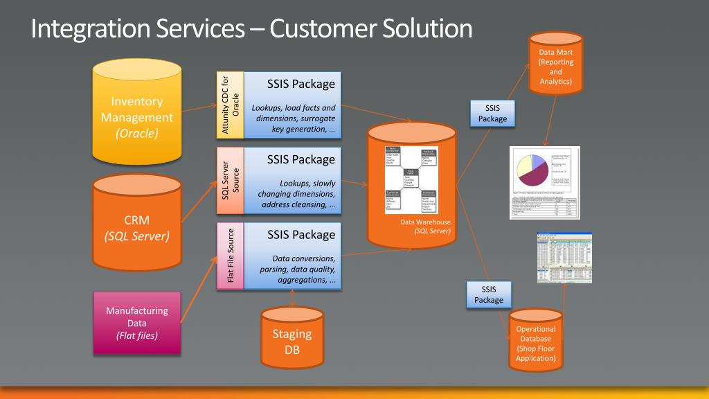 Integration Services – Customer Solution