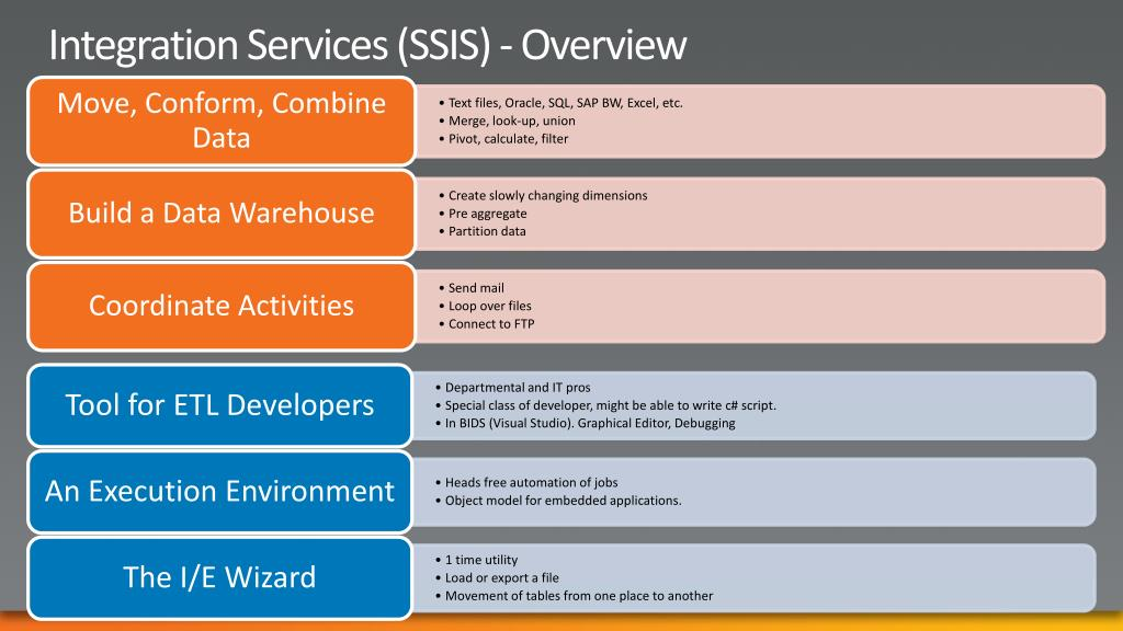 Integration Services (SSIS