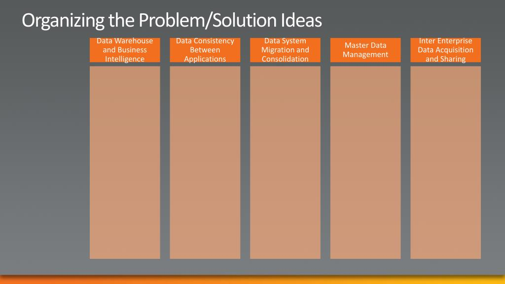 Organizing the Problem/Solution Ideas