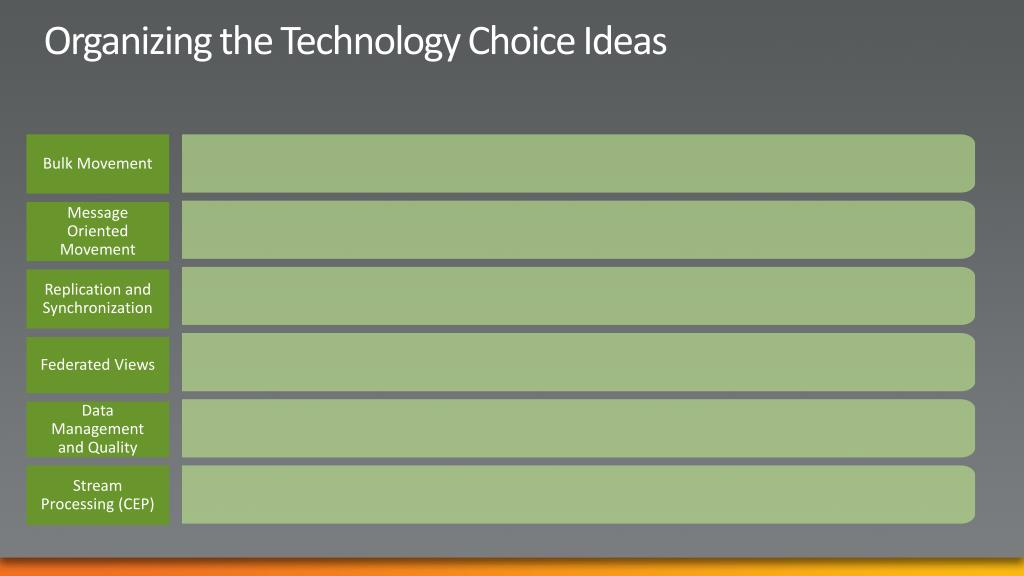 Organizing the Technology Choice Ideas