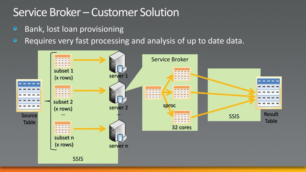 Service Broker – Customer Solution