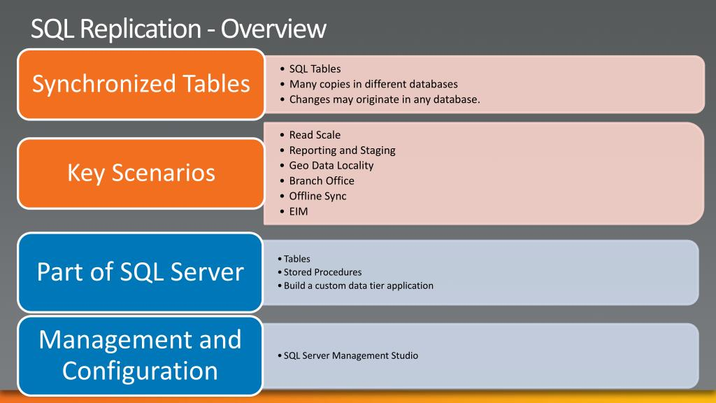 SQL Replication - Overview
