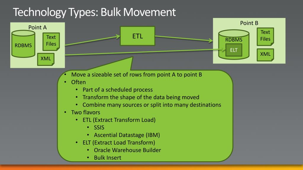 Technology Types: Bulk Movement