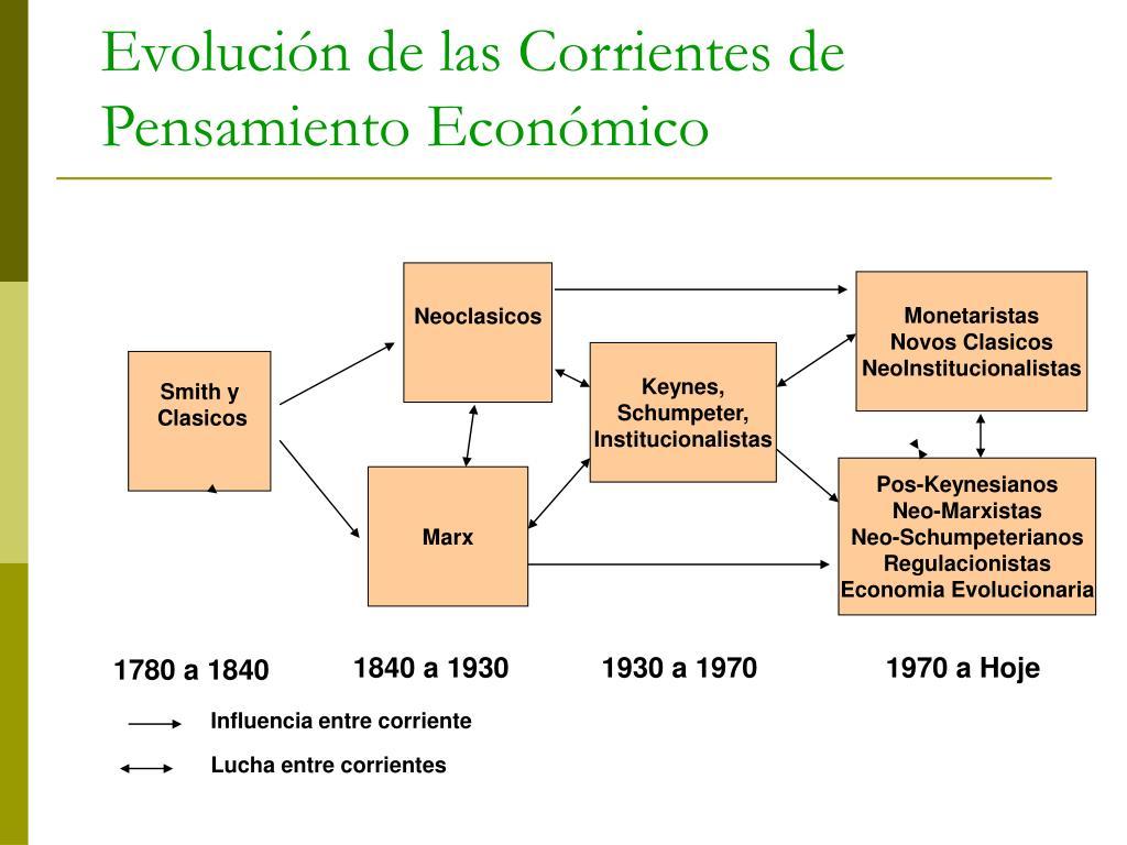 Evolución de las Corrientes de Pensamiento Económico