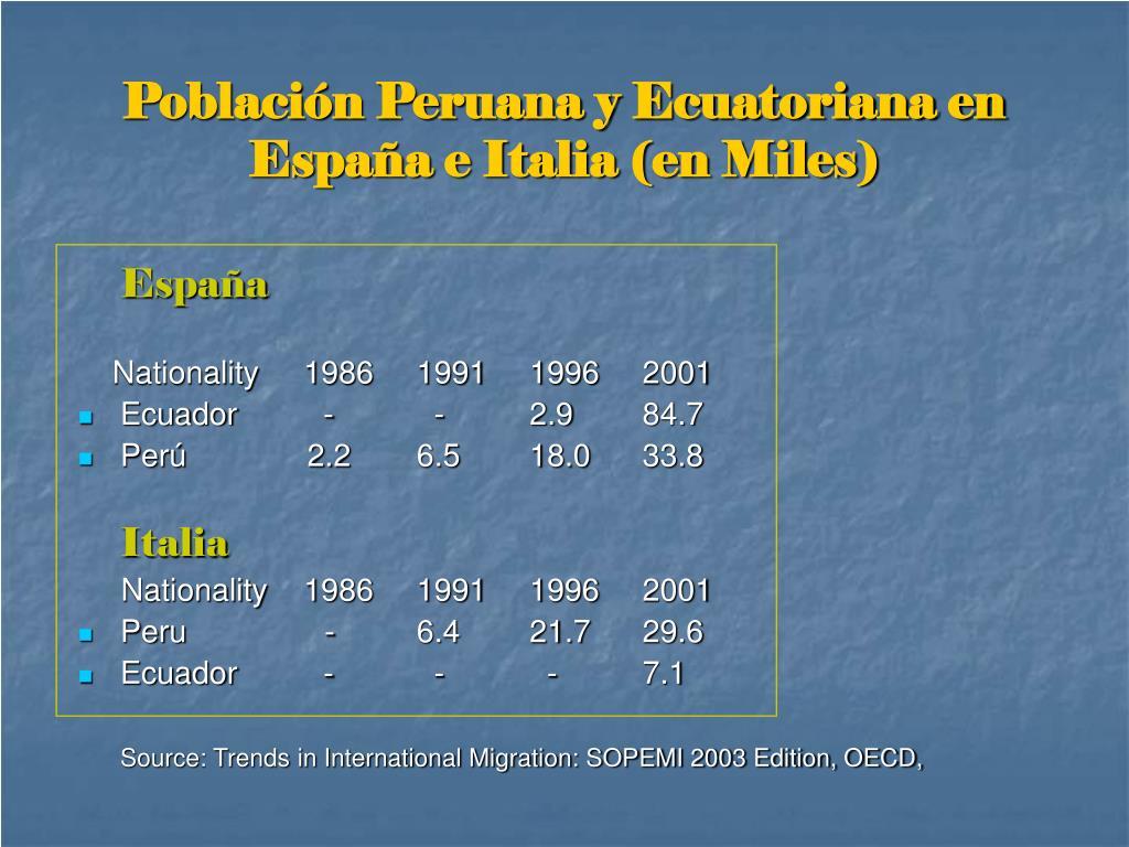 Población Peruana y Ecuatoriana en España e Italia (en Miles)