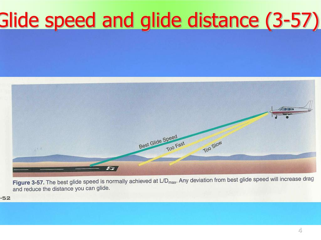 Glide speed and glide distance (3-57)