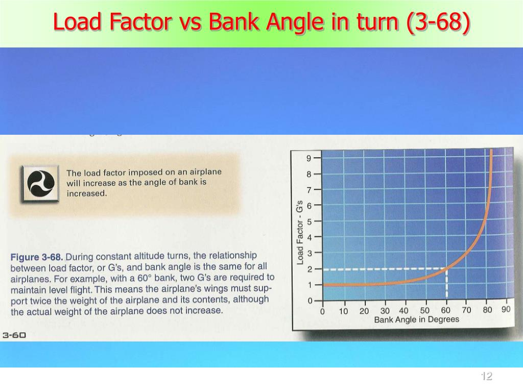 Load Factor vs Bank Angle in turn (3-68)