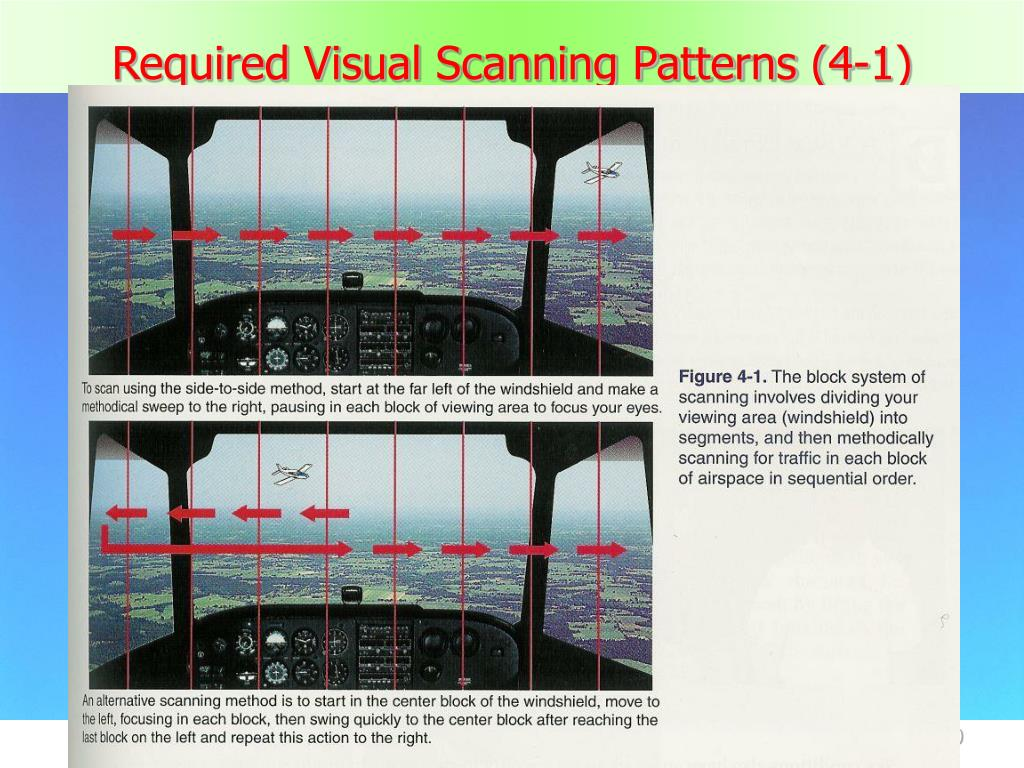 Required Visual Scanning Patterns (4-1)