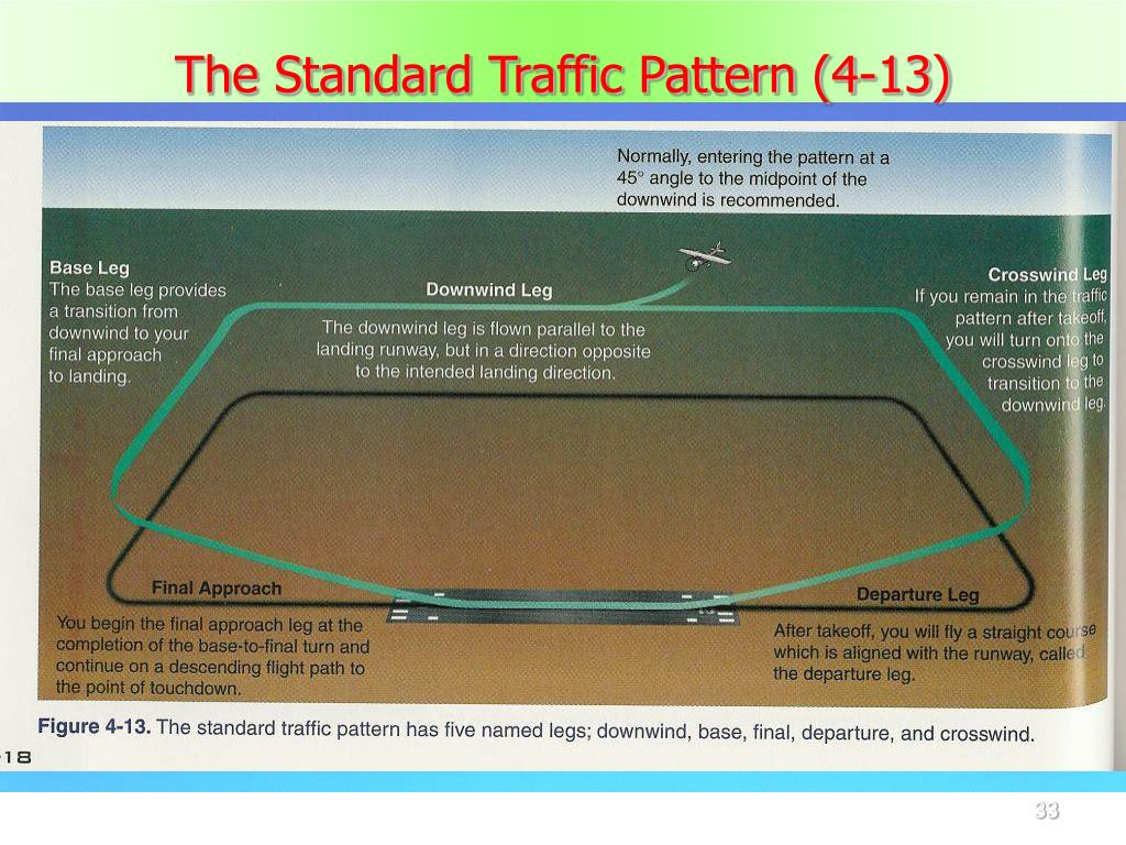 The Standard Traffic Pattern (4-13)