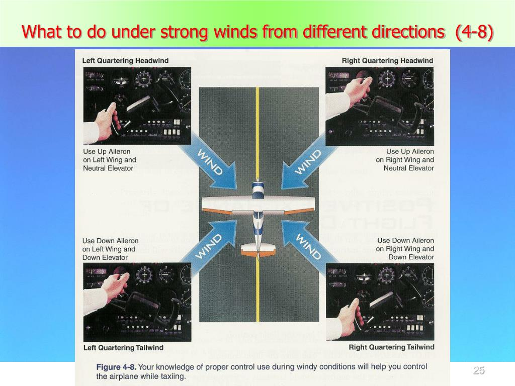 What to do under strong winds from different directions  (4-8)