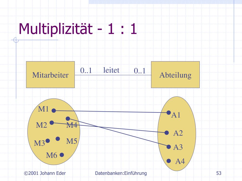 Multiplizität - 1 : 1