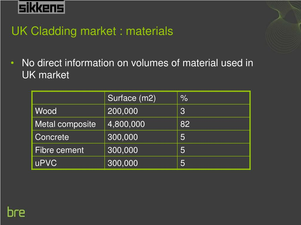 UK Cladding market : materials
