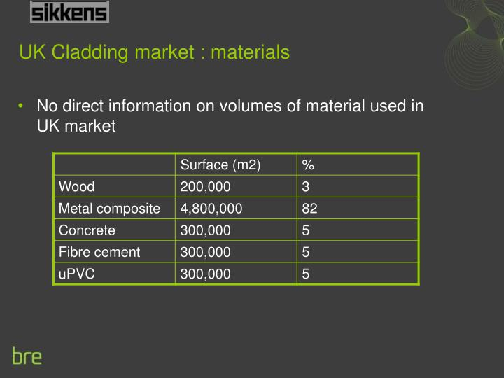 Uk cladding market materials l.jpg