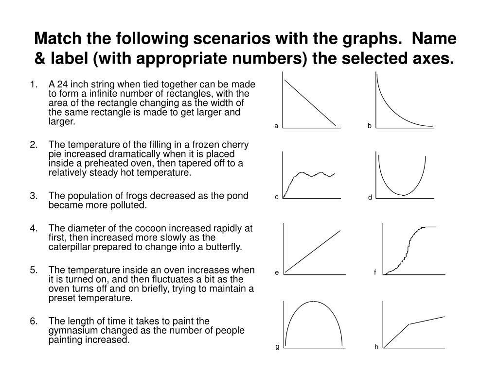 Match the following scenarios with the graphs.  Name & label (with appropriate numbers) the selected axes.